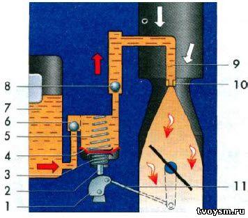 Схема диафрагменного ускорительного насоса